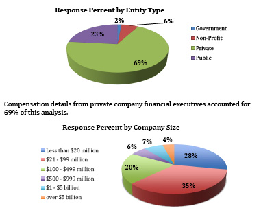 CFO Compensation Report :: myCFO CFO Compensation Survey Summary